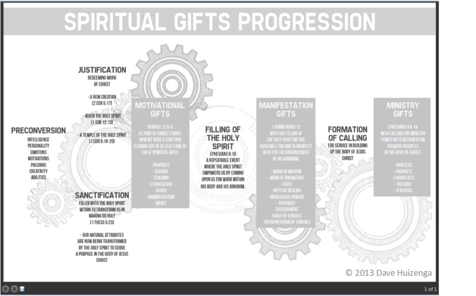 Gifts of the spirit chart pictures to pin on pinterest thepinsta spiritual negle Image collections